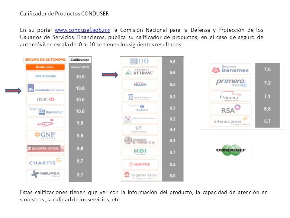 Calificador de Productos CONDUSEF.