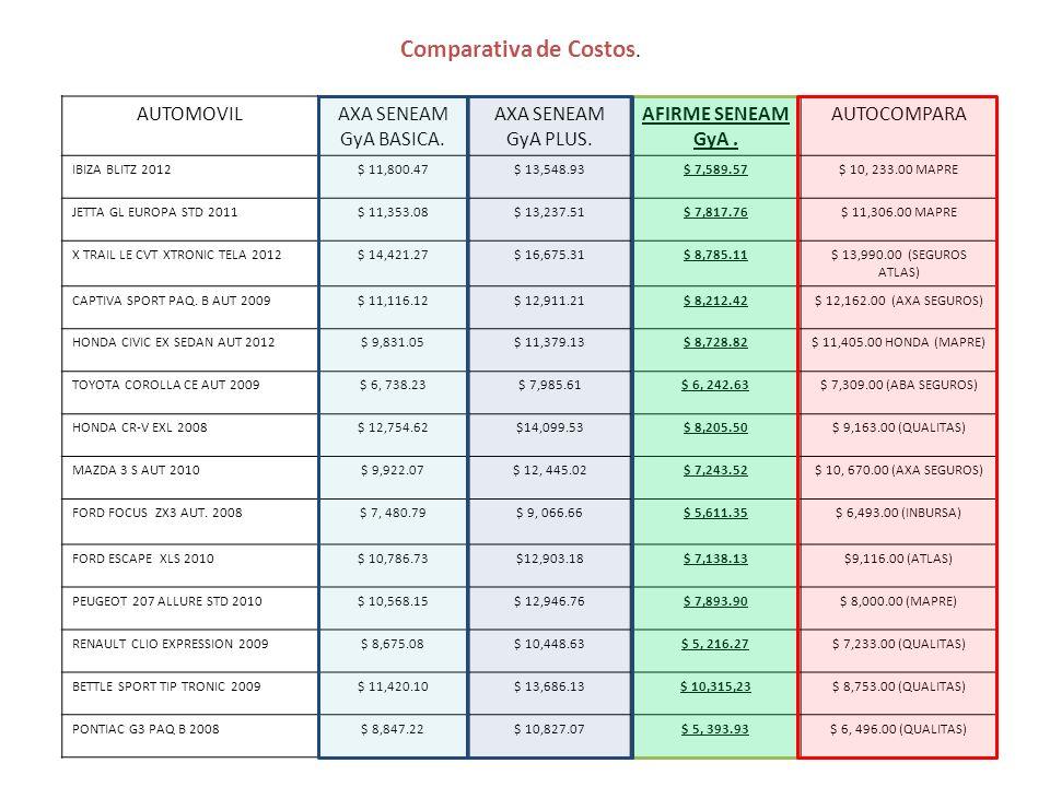 Comparativa de Costos.AUTOMOVILAXA SENEAM GyA BASICA.