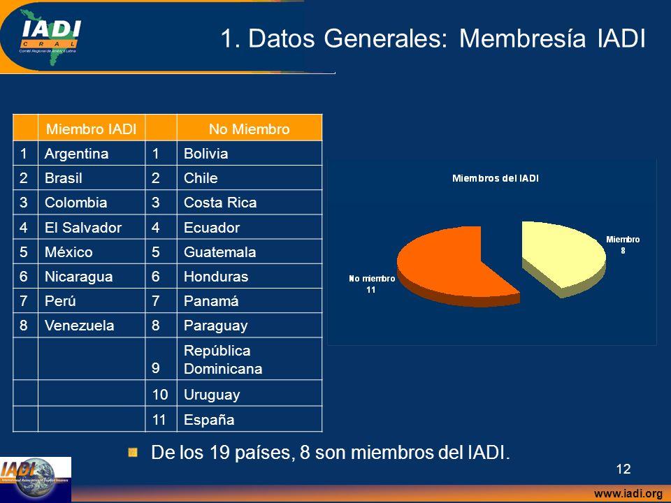 www.iadi.org 12 1. Datos Generales: Membresía IADI Miembro IADINo Miembro 1Argentina1Bolivia 2Brasil2Chile 3Colombia3Costa Rica 4El Salvador4Ecuador 5