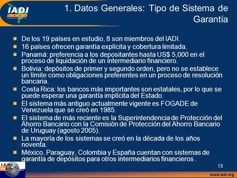www.iadi.org 13 1. Datos Generales: Tipo de Sistema de Garantía De los 19 países en estudio, 8 son miembros del IADI. 16 países ofrecen garantía explí