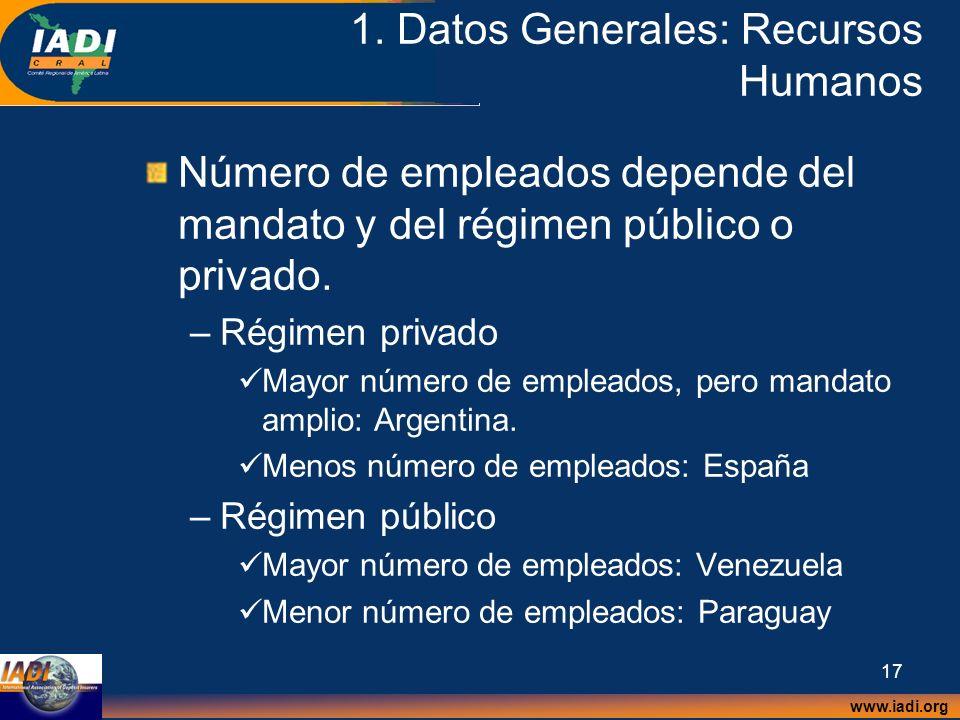 www.iadi.org 17 1. Datos Generales: Recursos Humanos Número de empleados depende del mandato y del régimen público o privado. –Régimen privado Mayor n