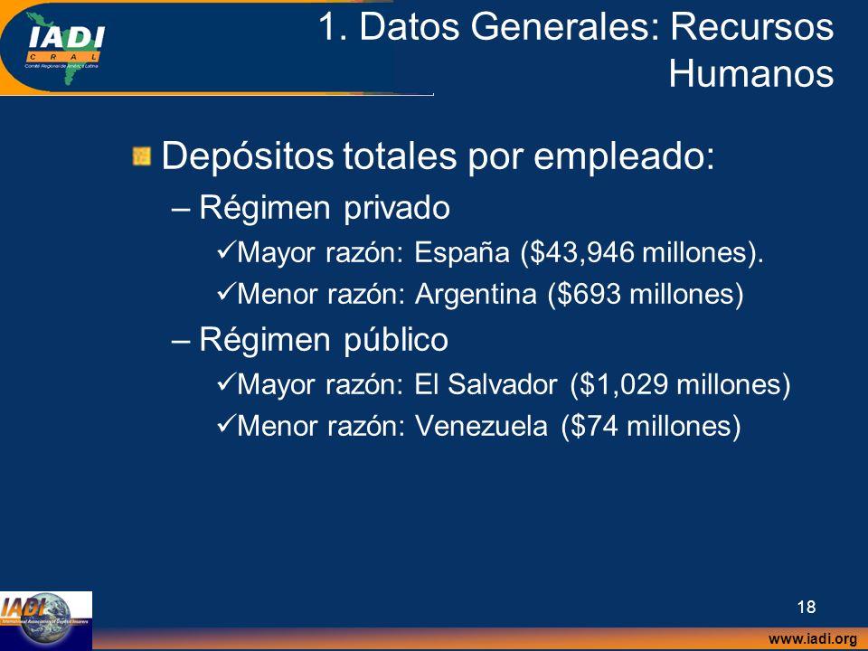 www.iadi.org 18 1. Datos Generales: Recursos Humanos Depósitos totales por empleado: –Régimen privado Mayor razón: España ($43,946 millones). Menor ra