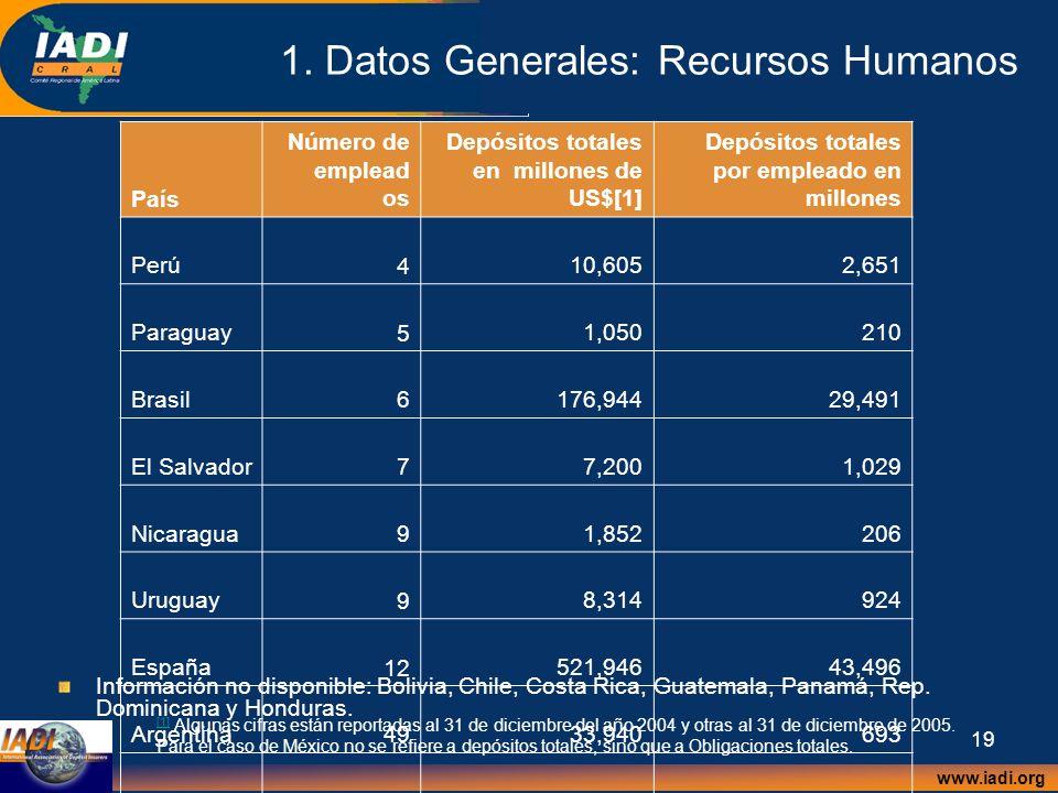 www.iadi.org 19 1. Datos Generales: Recursos Humanos [1] [1] Algunas cifras están reportadas al 31 de diciembre del año 2004 y otras al 31 de diciembr