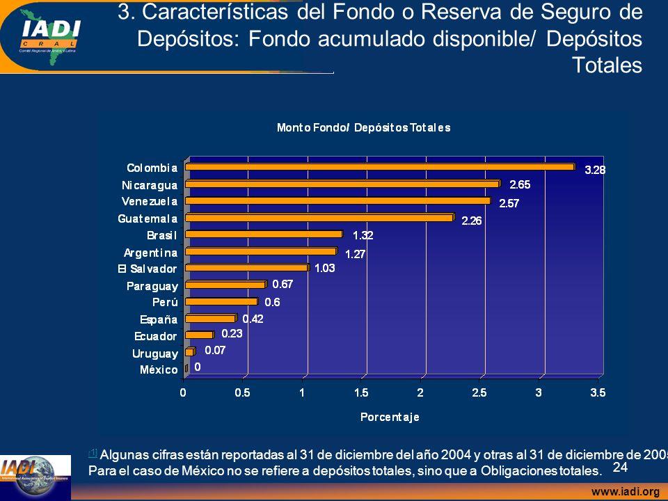 www.iadi.org 24 3. Características del Fondo o Reserva de Seguro de Depósitos: Fondo acumulado disponible/ Depósitos Totales [ 1] [ 1] Algunas cifras