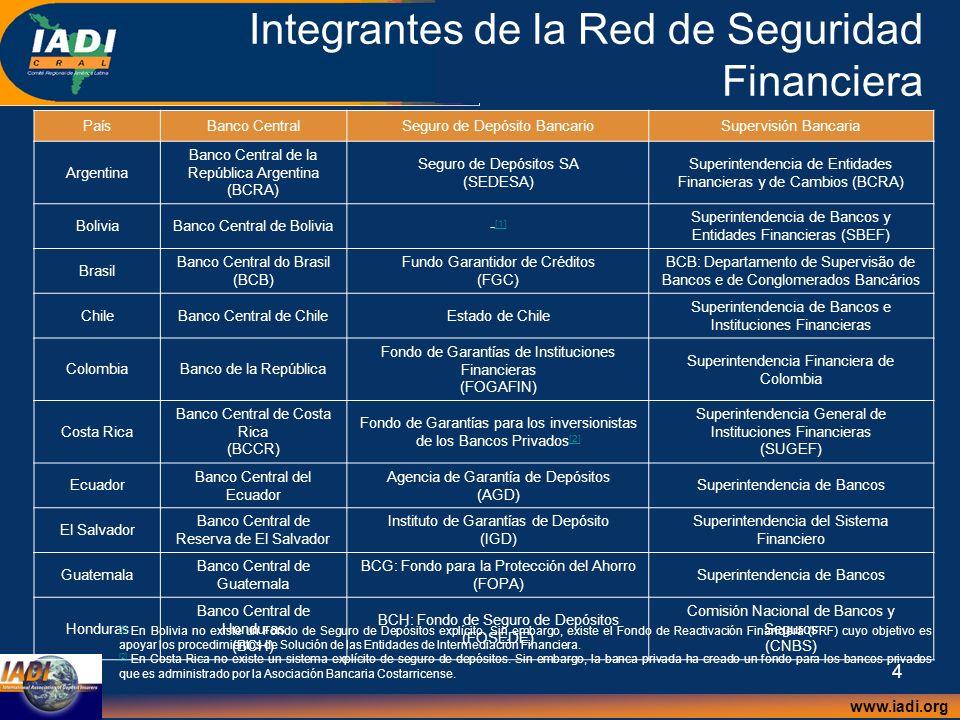 www.iadi.org 5 Integrantes de la Red de Seguridad Financiera PaísBanco CentralSeguro de Depósito BancarioSupervisión Bancaria MéxicoBanco de México Instituto para la Protección al Ahorro Bancario (IPAB) Comisión Nacional Bancaria y de Valores (CNBV) Nicaragua Banco Central de Nicaragua Fondo de Garantía de Depósitos de las Instituciones Financieras (FOGADE) Superintendencia de Bancos y Otras Instituciones Financieras (SIBOIF) Panamá- [1] [1] -Superintendencia de Bancos Paraguay Banco Central del Paraguay (BCP) BCP: Fondo de Garantía de DepósitosBCP: Superintendencia de Bancos Perú Banco Central de Reserva del Perú (BCRP) Fondo de Seguro de Depósitos (FSD) Superintendencia de Banca y Seguros (SBS) República Dominicana Banco Central de la República Dominicana (BCRD) BCRD: Fondo de ContingenciaSuperintendencia de Bancos Uruguay Banco Central del Uruguay (BCU) BCU: Superintendencia de Protección al Ahorro Bancario por medio de Comisión de Protección del Ahorro Bancario (COPAB) BCU: Superintendencia de Instituciones de Intermediación Financiera Venezuela Banco Central de Venezuela (BCV) Fondo de Garantía de Depósitos y Protección Bancaria (FOGADE) Superintendencia de Bancos y Otras Instituciones Financieras (SUDEBAN) EspañaBanco de España Fondo de Garantía de Depósitos en Establecimientos Bancarios [2] [2] Banco de España [1] [1] Panamá no cuenta con un banco central.