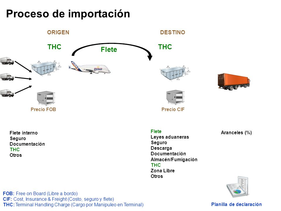 Flete Flete interno Seguro Documentación THC Otros Flete Leyes aduaneras Seguro Descarga Documentación Almacén/Fumigación THC Zona Libre Otros Arancel
