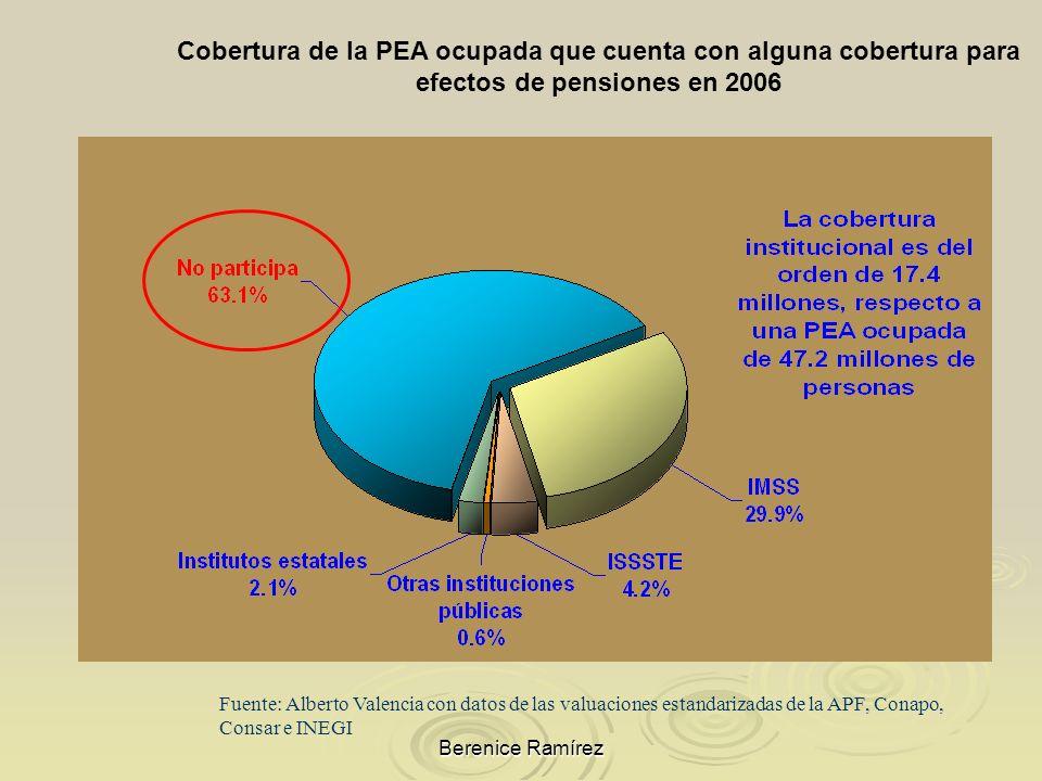 Berenice Ramírez Fuente: Alberto Valencia con datos de las valuaciones estandarizadas de la APF, Conapo, Consar e INEGI Cobertura de la PEA ocupada qu