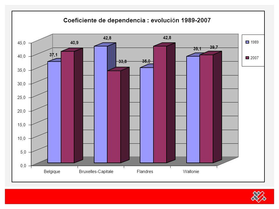37,1 40,9 42,8 33,8 35,0 42,8 39,1 39,7 0,0 5,0 10,0 15,0 20,0 25,0 30,0 35,0 40,0 45,0 BelgiqueBruxelles-CapitaleFlandresWallonie Coeficiente de dependencia : evolución 1989-2007 1989 2007