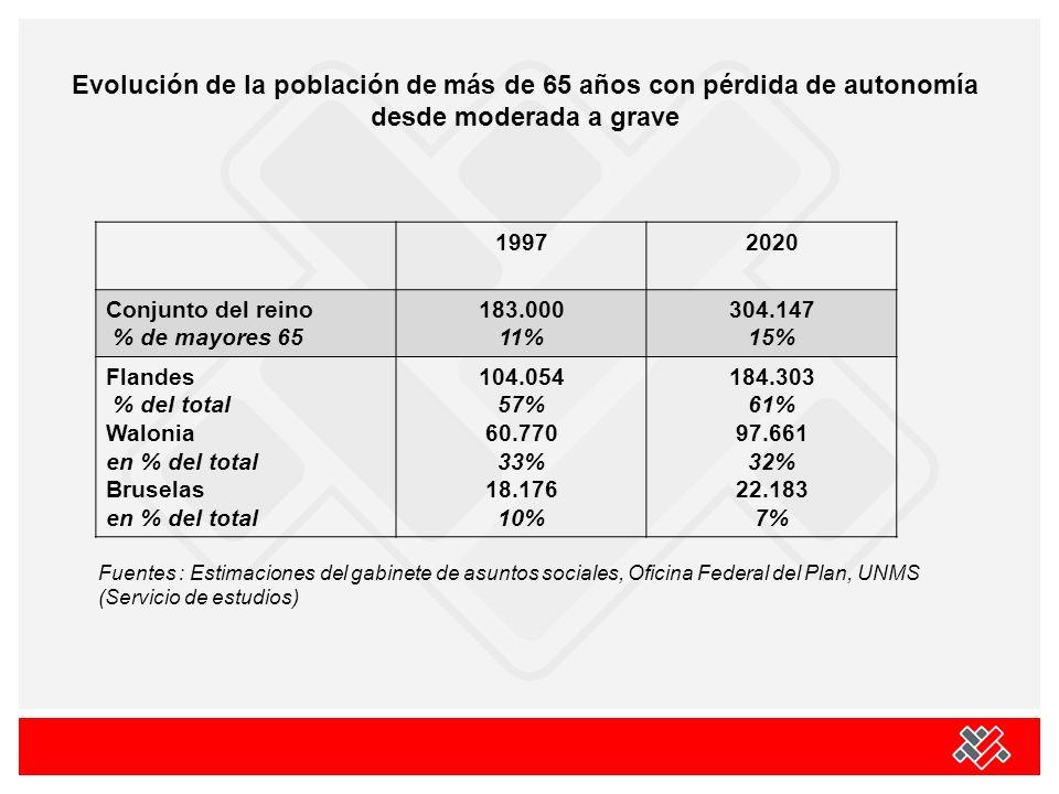 19972020 Conjunto del reino % de mayores 65 183.000 11% 304.147 15% Flandes % del total Walonia en % del total Bruselas en % del total 104.054 57% 60.770 33% 18.176 10% 184.303 61% 97.661 32% 22.183 7% Fuentes : Estimaciones del gabinete de asuntos sociales, Oficina Federal del Plan, UNMS (Servicio de estudios) Evolución de la población de más de 65 años con pérdida de autonomía desde moderada a grave
