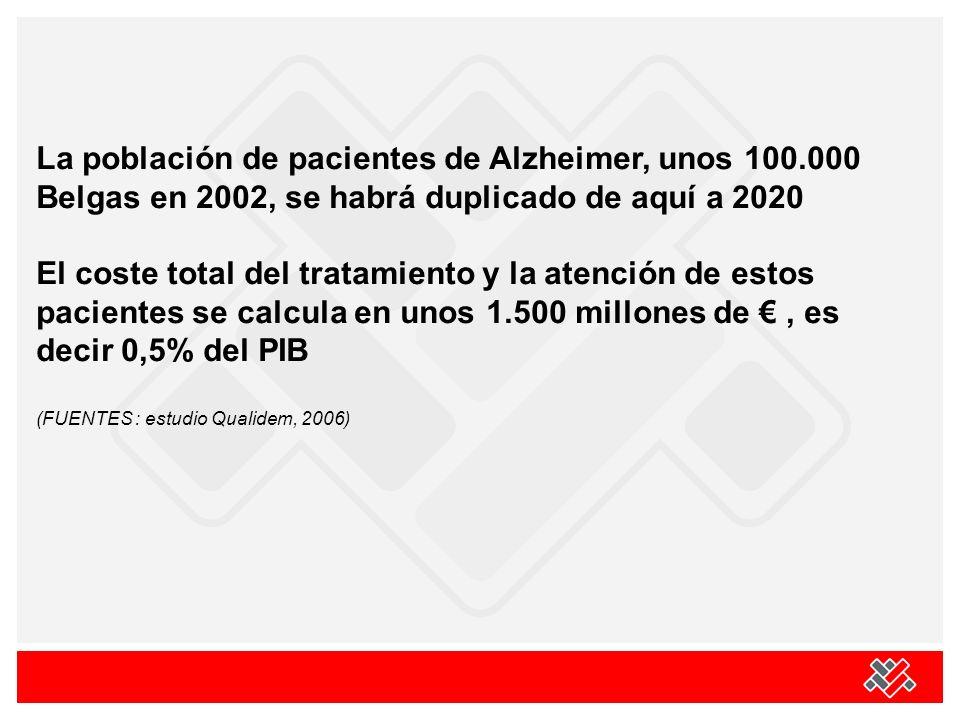 La población de pacientes de Alzheimer, unos 100.000 Belgas en 2002, se habrá duplicado de aquí a 2020 El coste total del tratamiento y la atención de estos pacientes se calcula en unos 1.500 millones de, es decir 0,5% del PIB (FUENTES : estudio Qualidem, 2006)