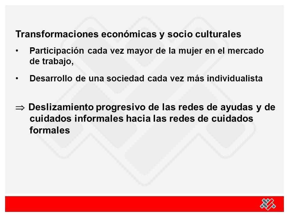Transformaciones económicas y socio culturales Participación cada vez mayor de la mujer en el mercado de trabajo, Desarrollo de una sociedad cada vez más individualista Deslizamiento progresivo de las redes de ayudas y de cuidados informales hacia las redes de cuidados formales
