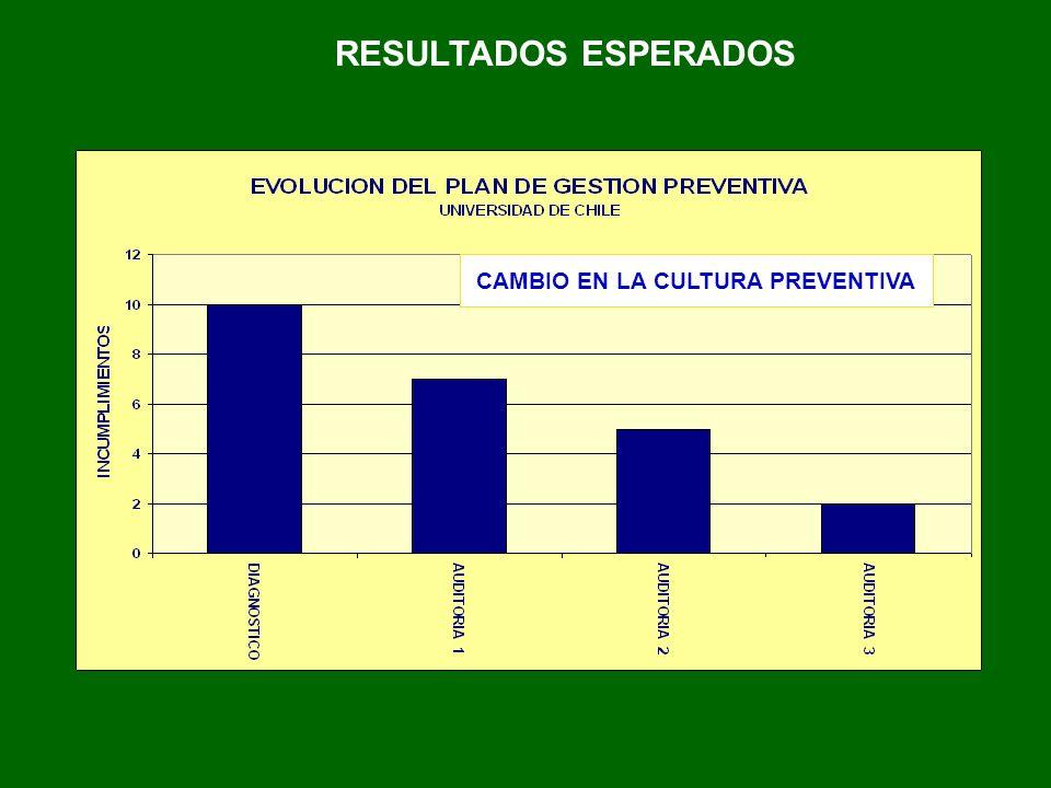 RESULTADOS ESPERADOS CAMBIO EN LA CULTURA PREVENTIVA