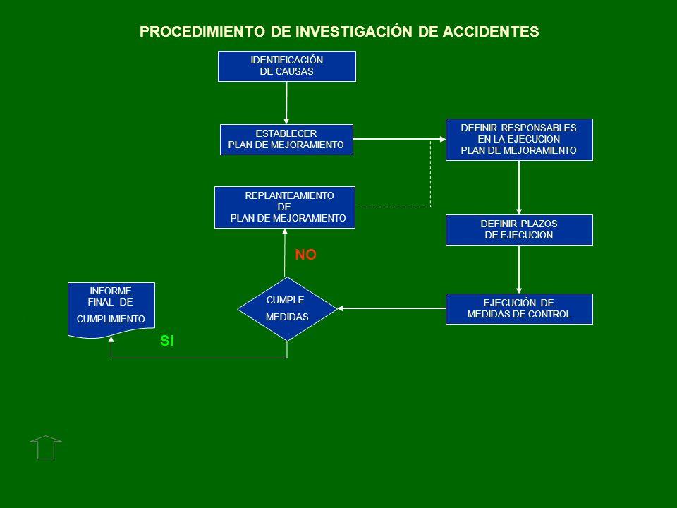 PROCEDIMIENTO DE INVESTIGACIÓN DE ACCIDENTES IDENTIFICACIÓN DE CAUSAS ESTABLECER PLAN DE MEJORAMIENTO EJECUCIÓN DE MEDIDAS DE CONTROL Por un trabajo s