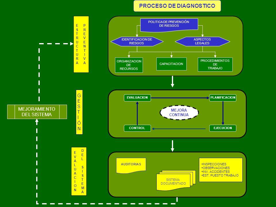 PROCESO DE DIAGNOSTICO POLITICA DE PREVENCIÓN DE RIESGOS IDENTIFICACION DE RIESGOS PLANIFICACION EJECUCIONCONTROL EVALUACION ASPECTOS LEGALES SISTEMA