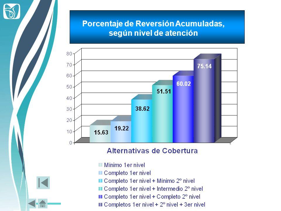 Porcentaje de Reversión Acumuladas, según nivel de atención