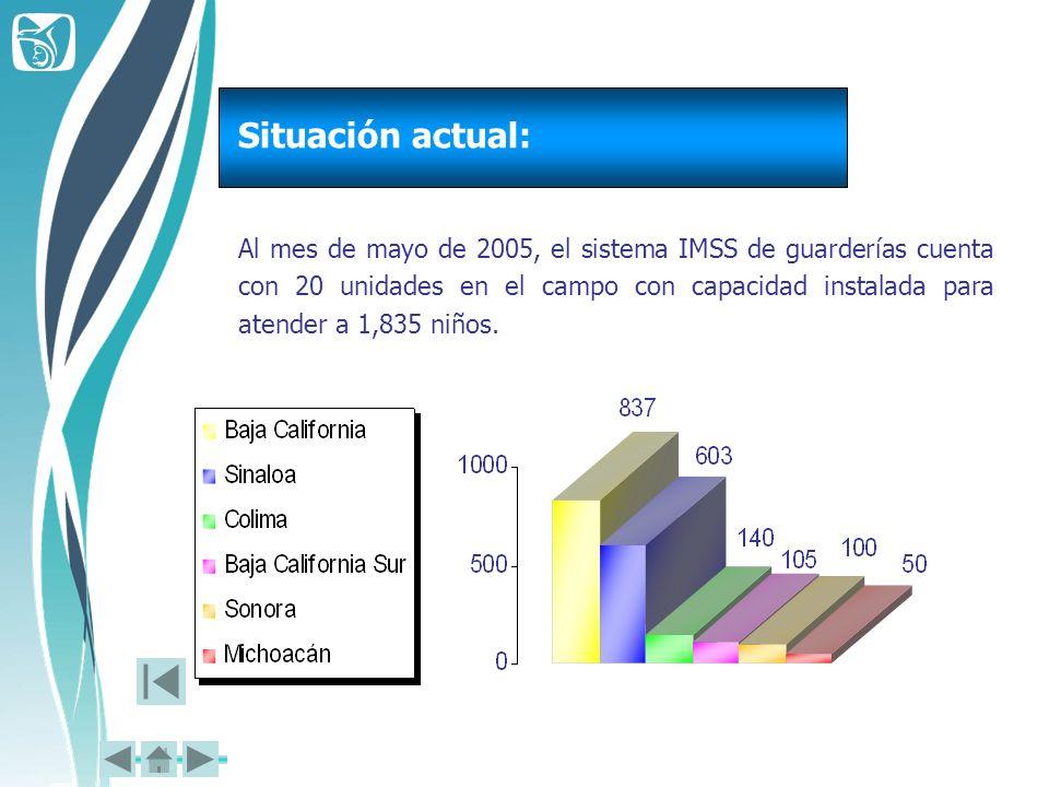 Al mes de mayo de 2005, el sistema IMSS de guarderías cuenta con 20 unidades en el campo con capacidad instalada para atender a 1,835 niños. Situación