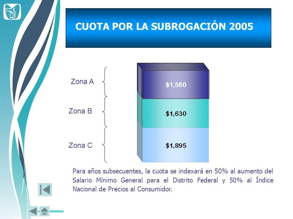 CUOTA POR LA SUBROGACIÓN 2005 Para años subsecuentes, la cuota se indexará en 50% al aumento del Salario Mínimo General para el Distrito Federal y 50%