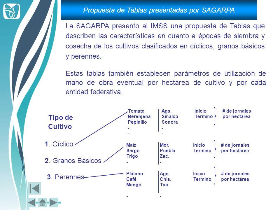 La SAGARPA presento al IMSS una propuesta de Tablas que describen las características en cuanto a épocas de siembra y cosecha de los cultivos clasific