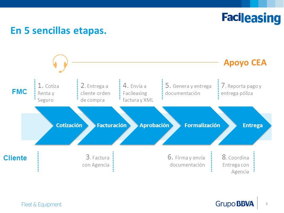 8 1. Cotiza Renta y Seguro Cotización 2. Entrega a cliente orden de compra Facturación 3. Factura con Agencia 4. Envía a Facileasing factura y XML Apr