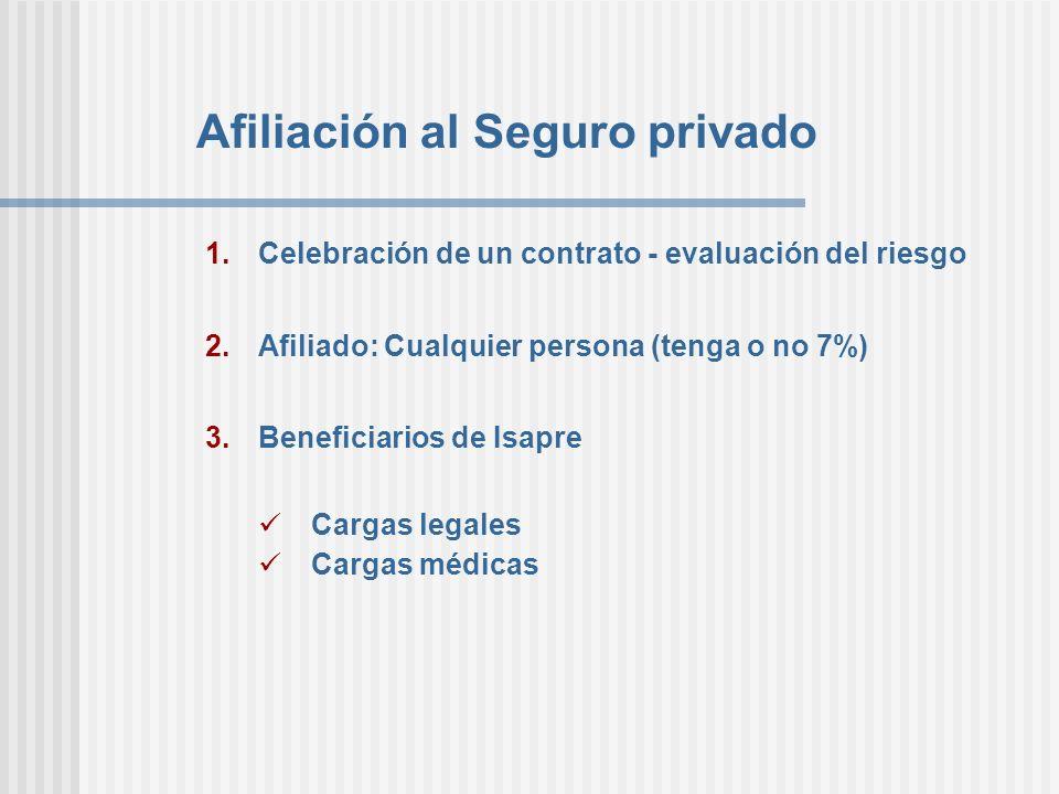 Afiliación al Seguro privado 1.Celebración de un contrato - evaluación del riesgo 2.Afiliado: Cualquier persona (tenga o no 7%) 3.Beneficiarios de Isa