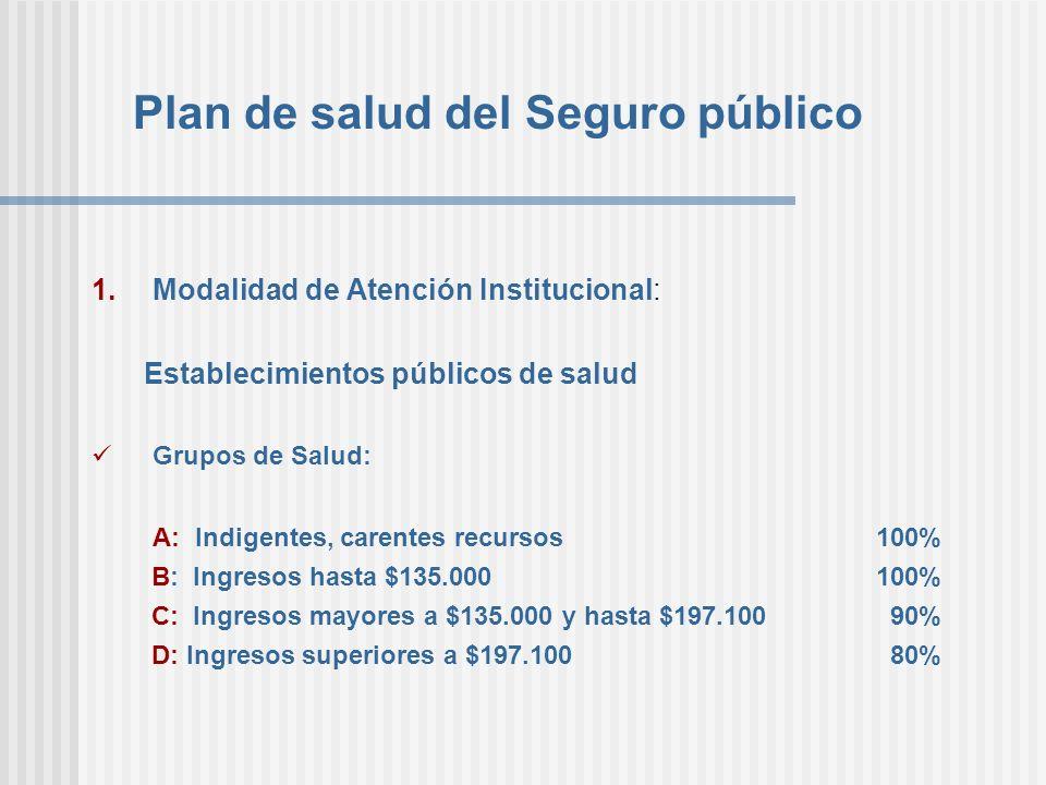 Plan de salud del Seguro público 1.Modalidad de Atención Institucional: Establecimientos públicos de salud Grupos de Salud: A: Indigentes, carentes re