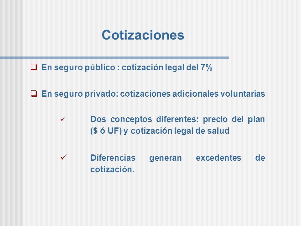 Cotizaciones En seguro público : cotización legal del 7% En seguro privado: cotizaciones adicionales voluntarias Dos conceptos diferentes: precio del