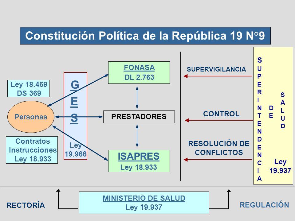 Constitución Política de la República 19 N°9 Personas FONASA DL 2.763 ISAPRES Ley 18.933 PRESTADORES Ley 18.469 DS 369 Contratos Instrucciones Ley 18.