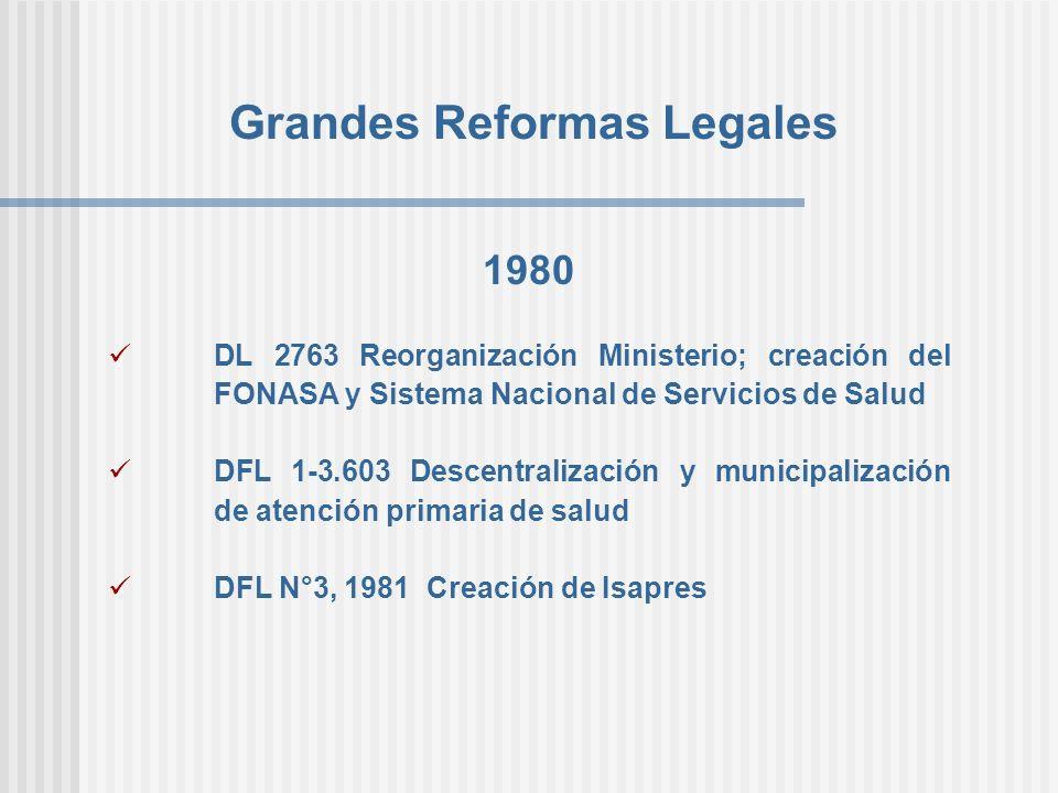 Grandes Reformas Legales 1980 DL 2763 Reorganización Ministerio; creación del FONASA y Sistema Nacional de Servicios de Salud DFL 1-3.603 Descentraliz