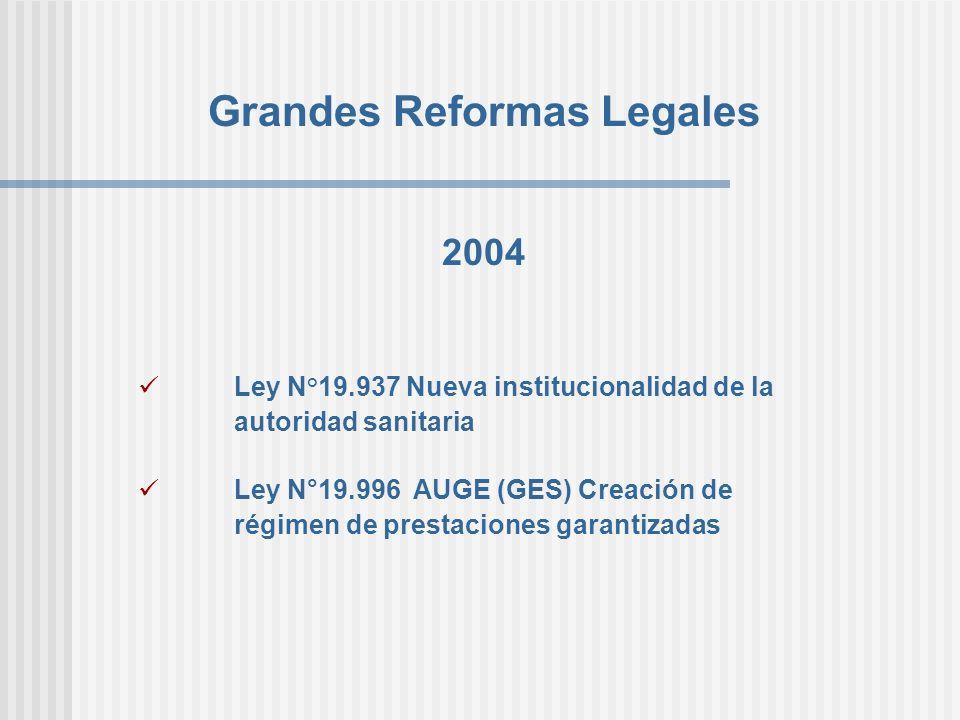Grandes Reformas Legales 2004 Ley N°19.937 Nueva institucionalidad de la autoridad sanitaria Ley N°19.996 AUGE (GES) Creación de régimen de prestacion