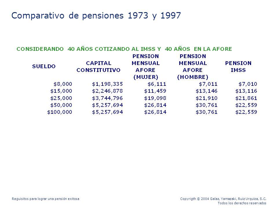 Copyrigth © 2004 Galaz, Yamazaki, Ruiz Urquiza, S.C. Todos los derechos reservados Reguisitos para lograr una pensión exitosa Comparativo de pensiones