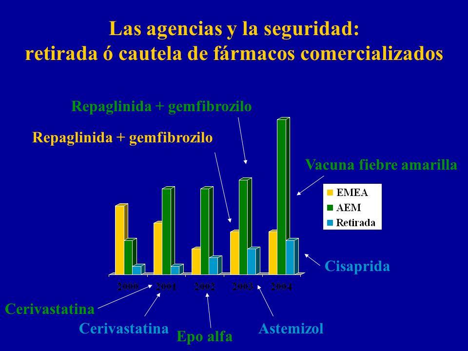 Las agencias y la seguridad: retirada ó cautela de fármacos comercializados Cisaprida CerivastatinaAstemizol Epo alfa Cerivastatina Vacuna fiebre amarilla Repaglinida + gemfibrozilo