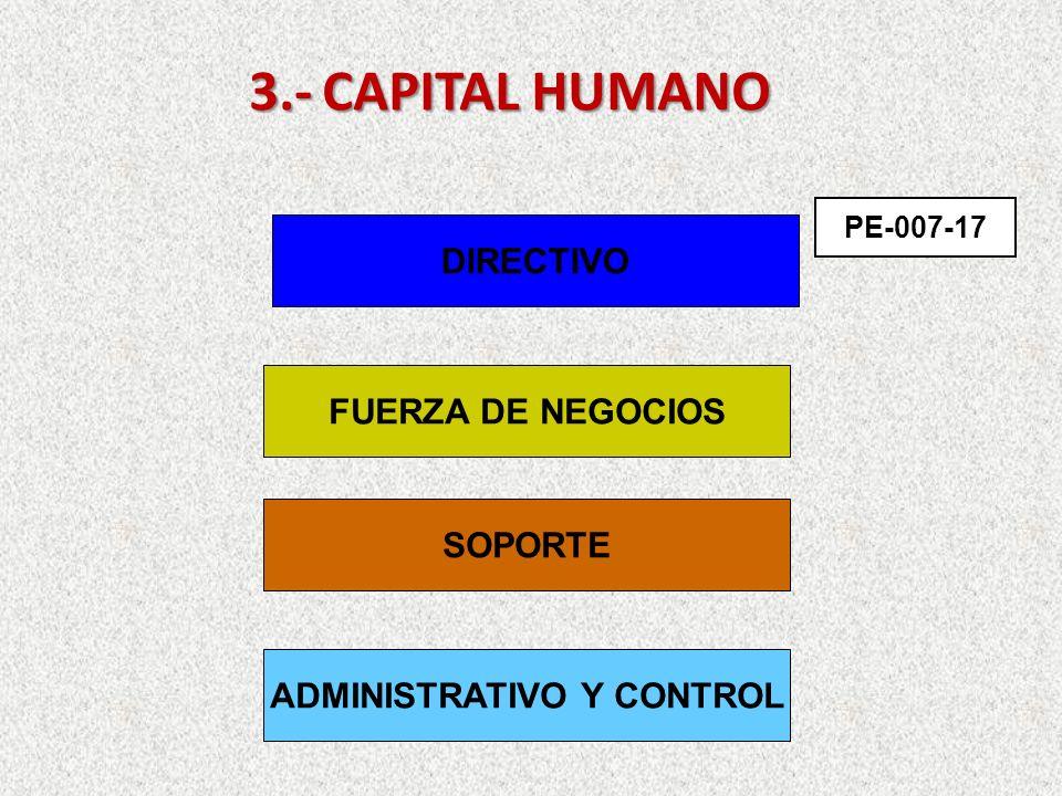 3.-CAPITALHUMANO 3.- CAPITAL HUMANO DIRECTIVO FUERZA DE NEGOCIOS SOPORTE ADMINISTRATIVO Y CONTROL PE-007-17