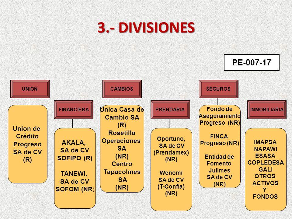 3.- DIVISIONES PE-007-17 INMOBILIARIA UNION FINANCIERA CAMBIOS PRENDARIA SEGUROS Union de Crédito Progreso SA de CV (R) AKALA, SA de CV SOFIPO (R) TANEWI, SA de CV SOFOM (NR ) Única Casa de Cambio SA (R) Rosetilla Operaciones SA (NR) Centro Tapacolmes SA (NR) Oportuno, SA de CV (Prendamex) (NR) Wenomi SA de CV (T-Confía) (NR) Fondo de Aseguramiento Progreso (NR) FINCA Progreso (NR) Entidad de Fomento Julimes SA de CV (NR) IMAPSA NAPAWI ESASA COPLEDESA GALI OTROS ACTIVOS Y FONDOS