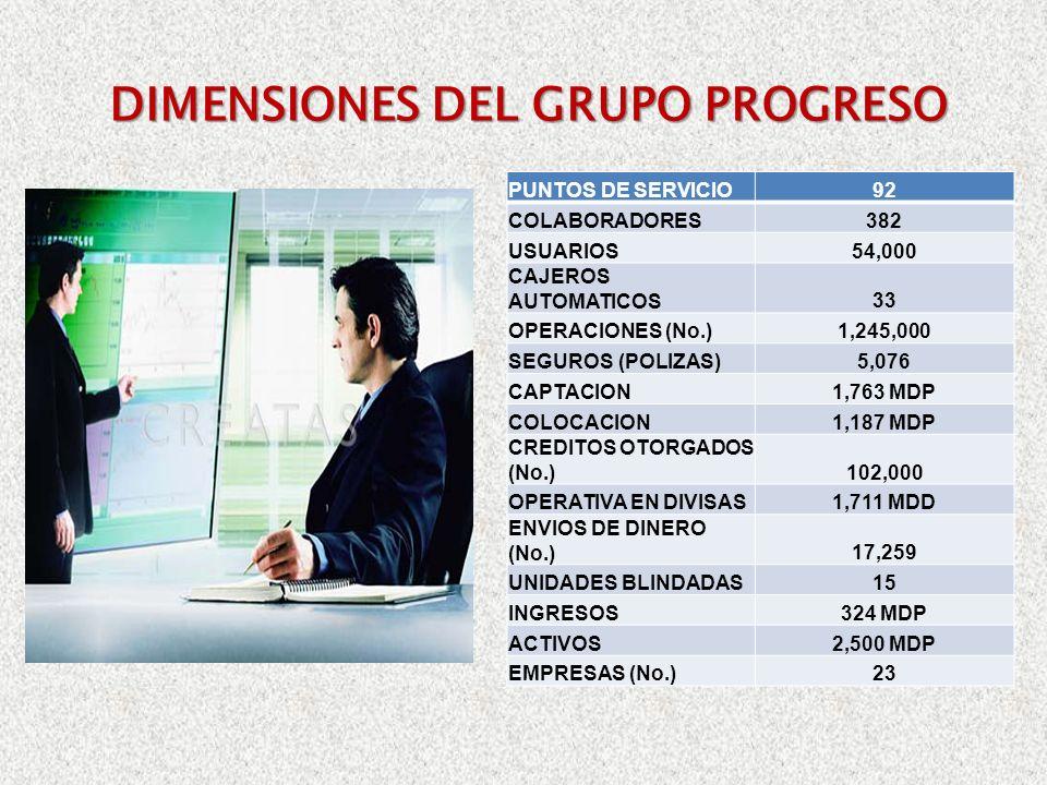 DIMENSIONES DEL GRUPO PROGRESO PUNTOS DE SERVICIO92 COLABORADORES382 USUARIOS54,000 CAJEROS AUTOMATICOS33 OPERACIONES (No.)1,245,000 SEGUROS (POLIZAS)5,076 CAPTACION1,763 MDP COLOCACION1,187 MDP CREDITOS OTORGADOS (No.)102,000 OPERATIVA EN DIVISAS1,711 MDD ENVIOS DE DINERO (No.)17,259 UNIDADES BLINDADAS15 INGRESOS324 MDP ACTIVOS2,500 MDP EMPRESAS (No.)23