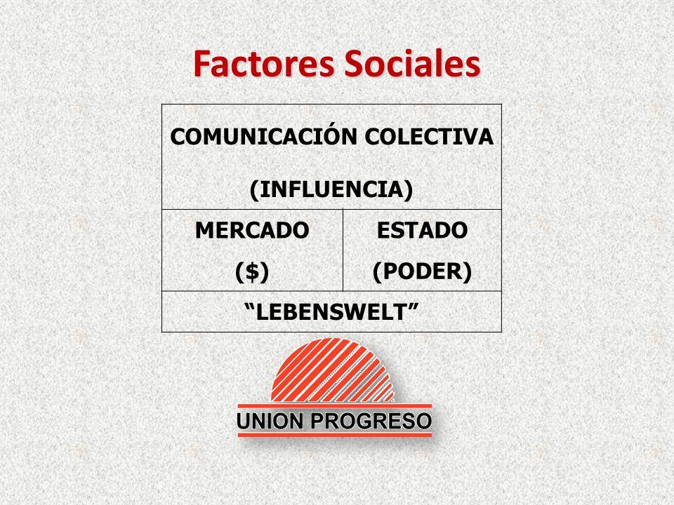 Factores Sociales COMUNICACIÓN COLECTIVA (INFLUENCIA) MERCADOESTADO ($)(PODER) LEBENSWELT