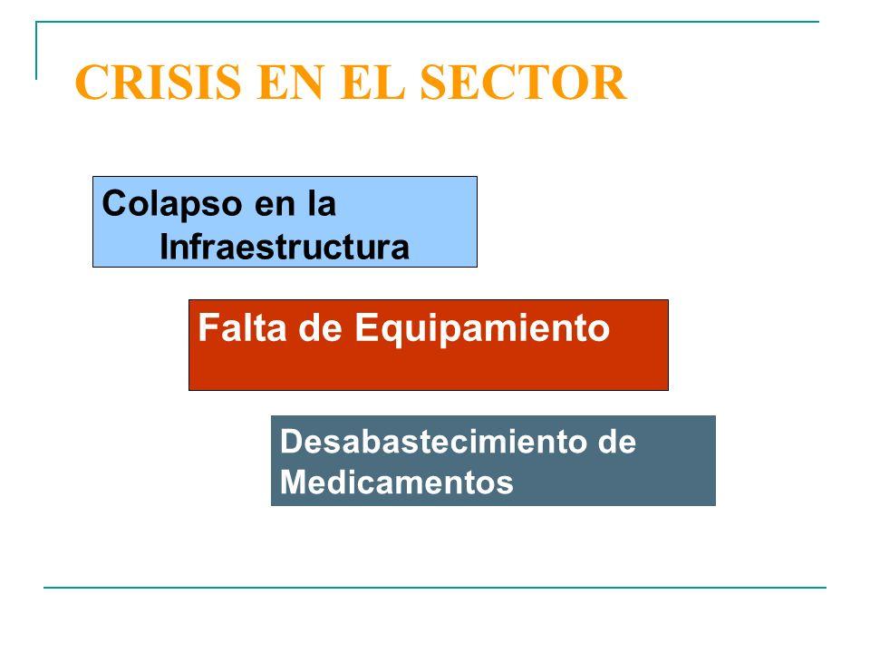 CRISIS EN EL SECTOR Colapso en la Infraestructura Falta de Equipamiento Desabastecimiento de Medicamentos