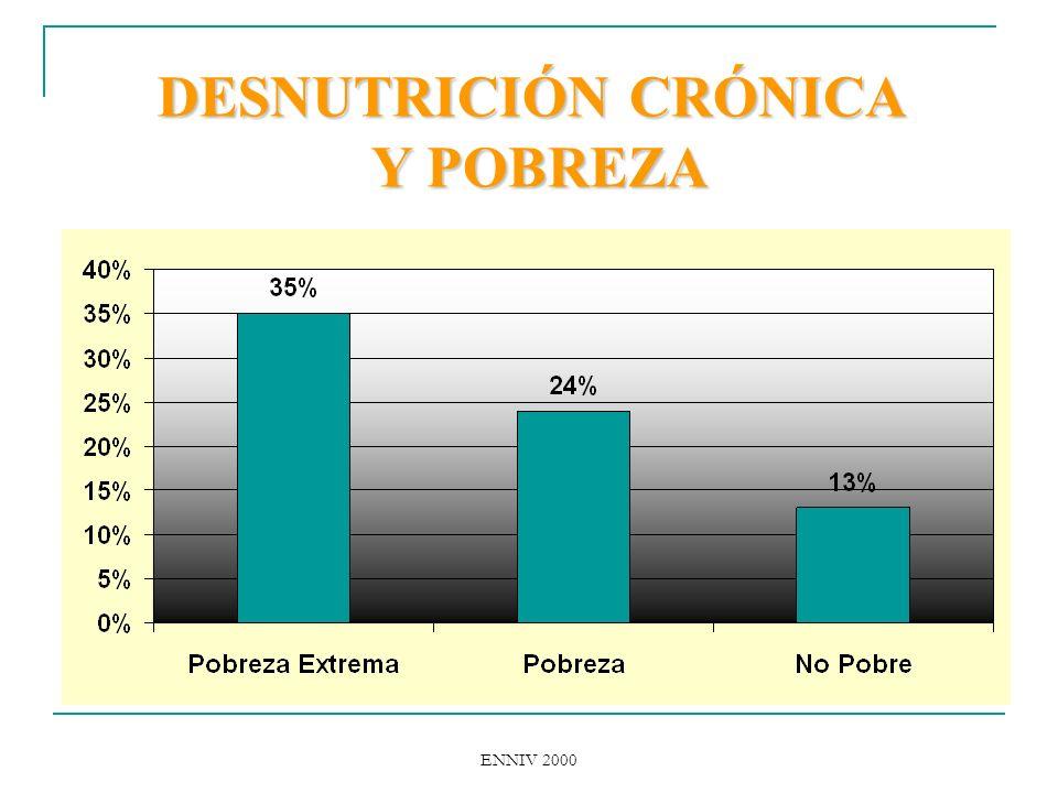ENNIV 2000 DESNUTRICIÓN CRÓNICA Y POBREZA