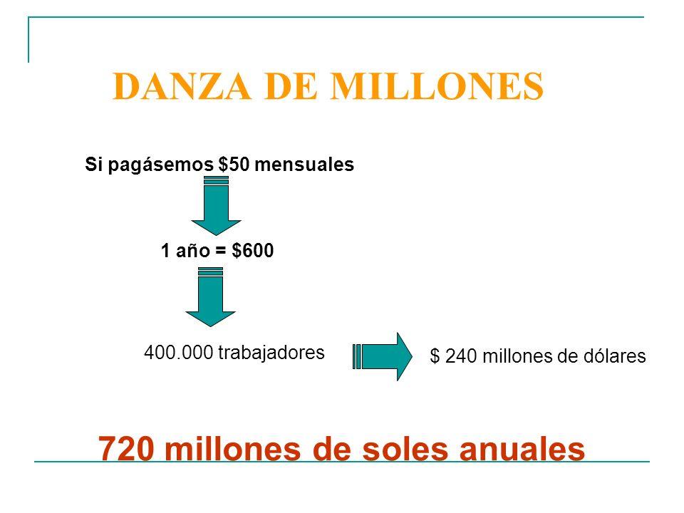 DANZA DE MILLONES Si pagásemos $50 mensuales 1 año = $600 400.000 trabajadores $ 240 millones de dólares 720 millones de soles anuales