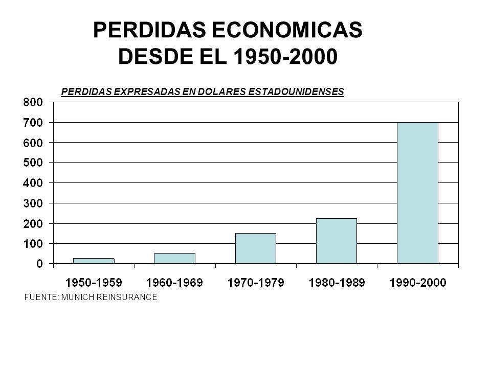 FUENTE: MUNICH REINSURANCE PERDIDAS ECONOMICAS DESDE EL 1950-2000 PERDIDAS EXPRESADAS EN DOLARES ESTADOUNIDENSES