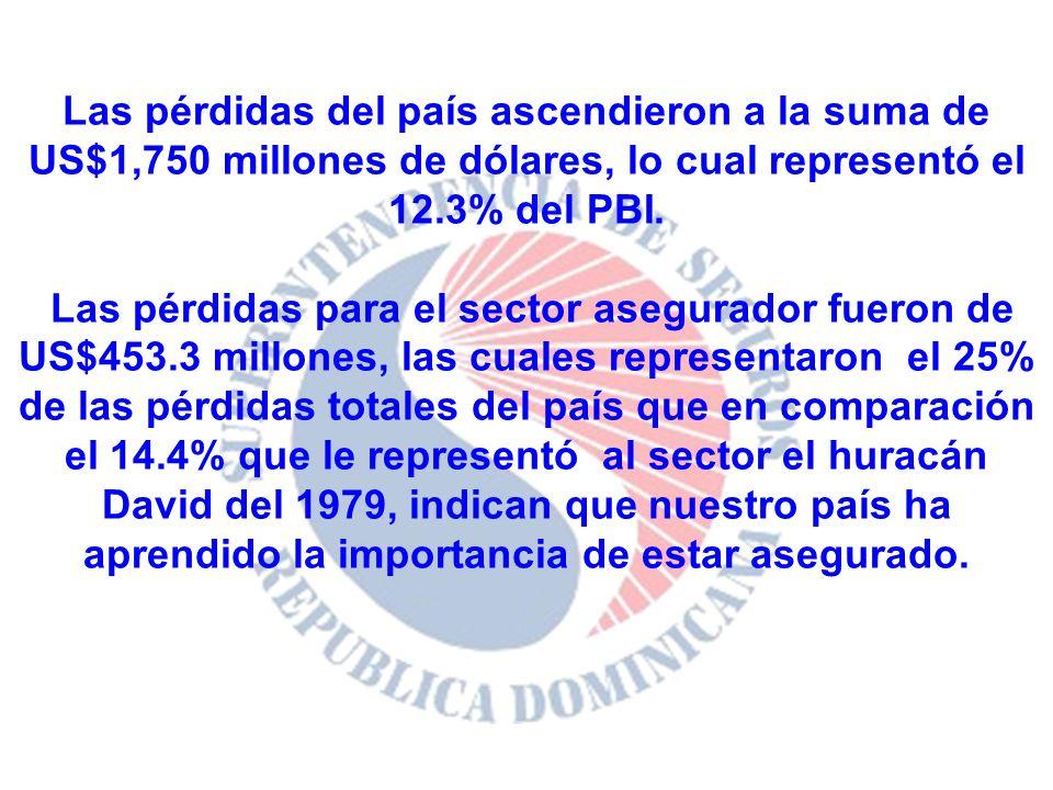 Las pérdidas del país ascendieron a la suma de US$1,750 millones de dólares, lo cual representó el 12.3% del PBI. Las pérdidas para el sector asegurad