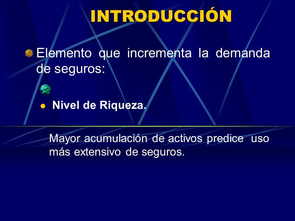 INTRODUCCIÓN Elemento que incrementa la demanda de seguros: Nivel de Riqueza.
