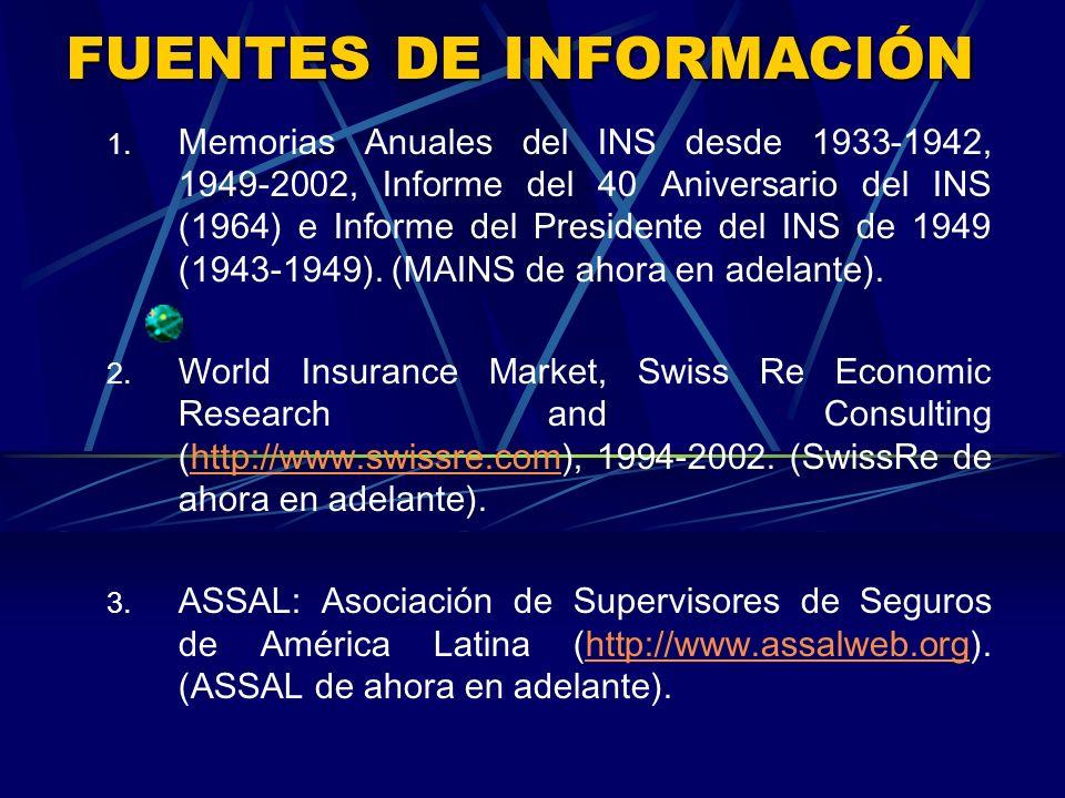 FUENTES DE INFORMACIÓN 1.
