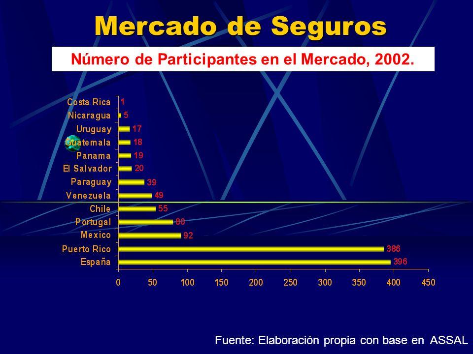 Mercado de Seguros Número de Participantes en el Mercado, 2002.