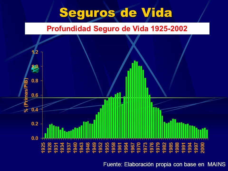 Seguros de Vida Profundidad Seguro de Vida 1925-2002 Fuente: Elaboración propia con base en MAINS