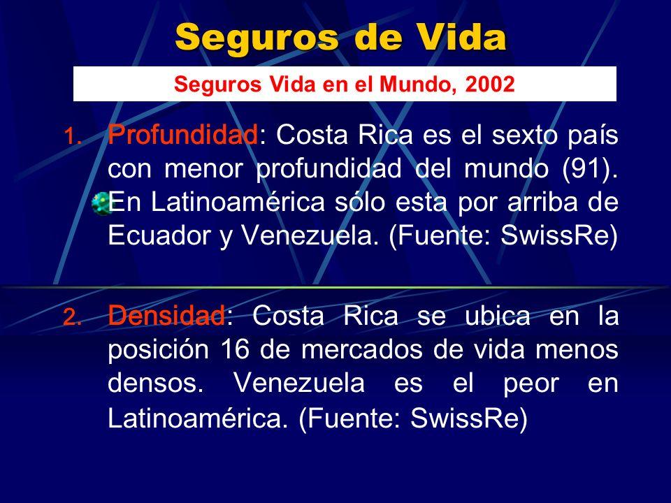 Seguros de Vida 1. Profundidad: Costa Rica es el sexto país con menor profundidad del mundo (91).