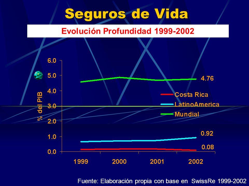 Seguros de Vida Evolución Profundidad 1999-2002 Fuente: Elaboración propia con base en SwissRe 1999-2002
