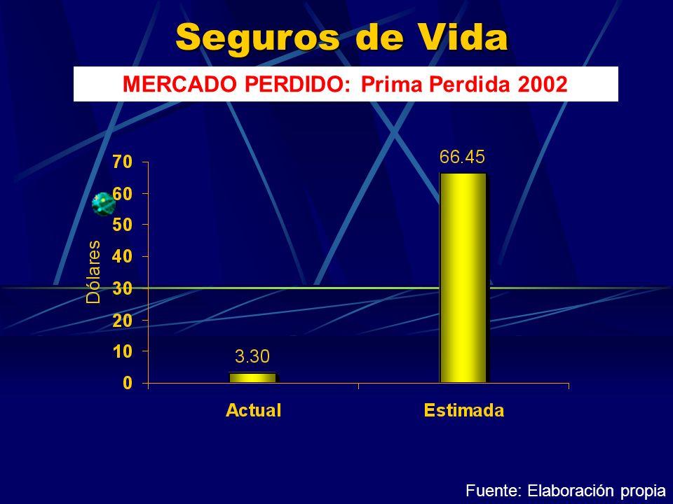 Seguros de Vida MERCADO PERDIDO: Prima Perdida 2002 Fuente: Elaboración propia