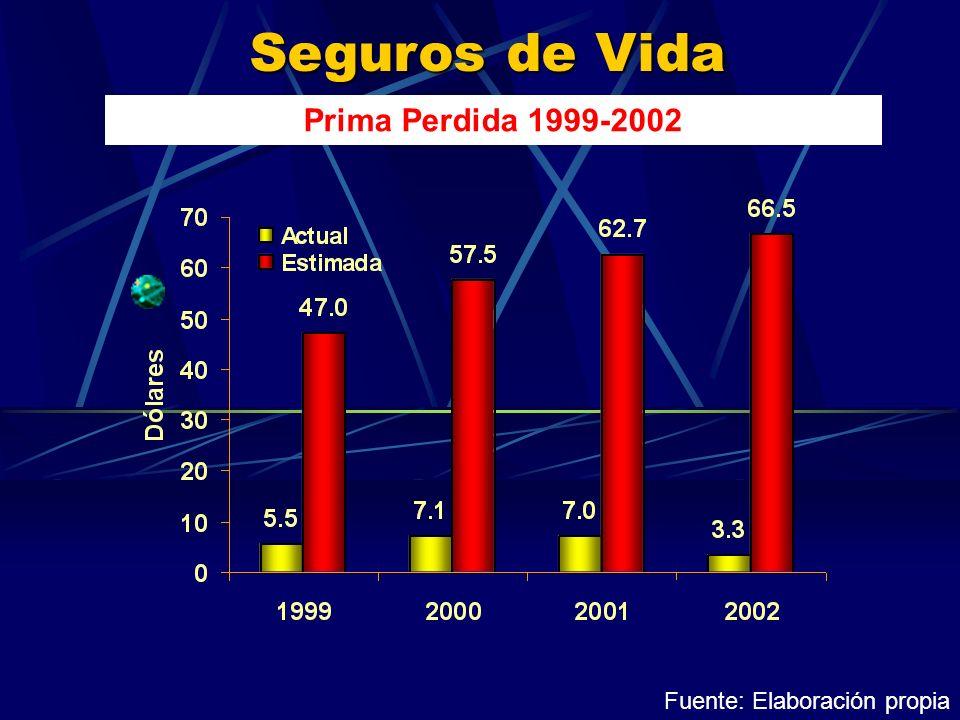 Seguros de Vida Prima Perdida 1999-2002 Fuente: Elaboración propia