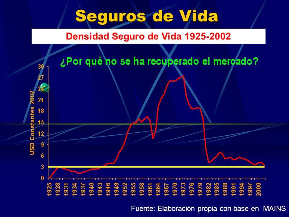 Seguros de Vida Densidad Seguro de Vida 1925-2002 Fuente: Elaboración propia con base en MAINS
