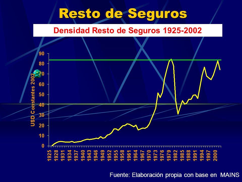 Resto de Seguros Densidad Resto de Seguros 1925-2002 Fuente: Elaboración propia con base en MAINS
